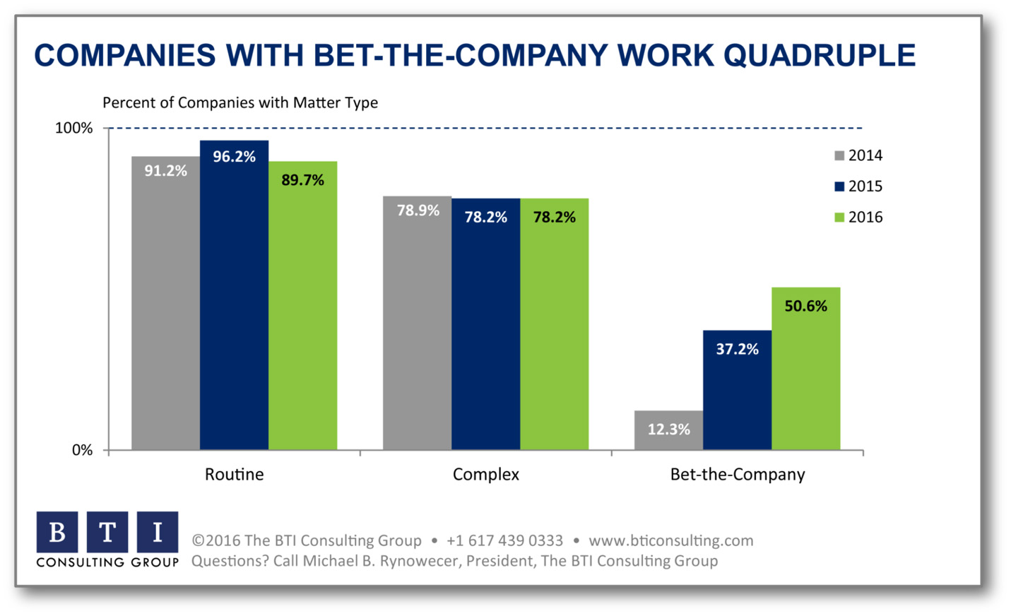 What's driving bet-the-company litigation? - Esquire