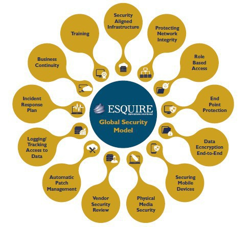 Esquire Global Security Model Graphic